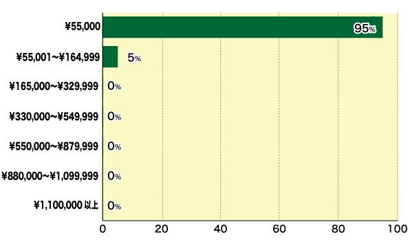 モニタリング費用分布図(税込)