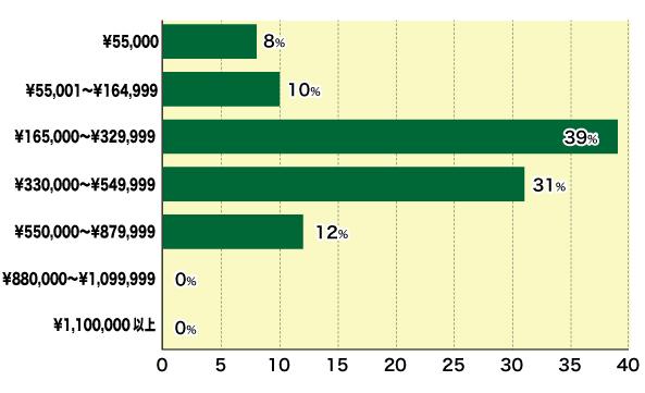 殺虫作業費用分布図(税込)